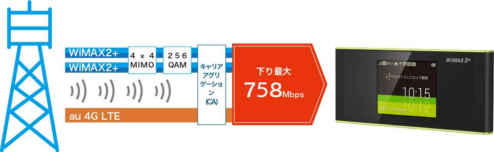 4×4 MIMO・CA対応で下り最大708Mbps