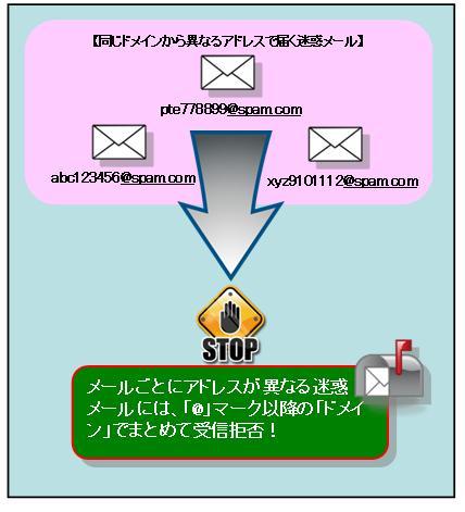 受け取り 拒否 メール
